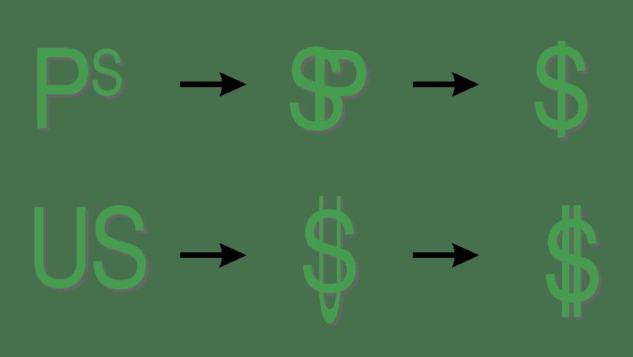 Почему доллар обозначается значком $
