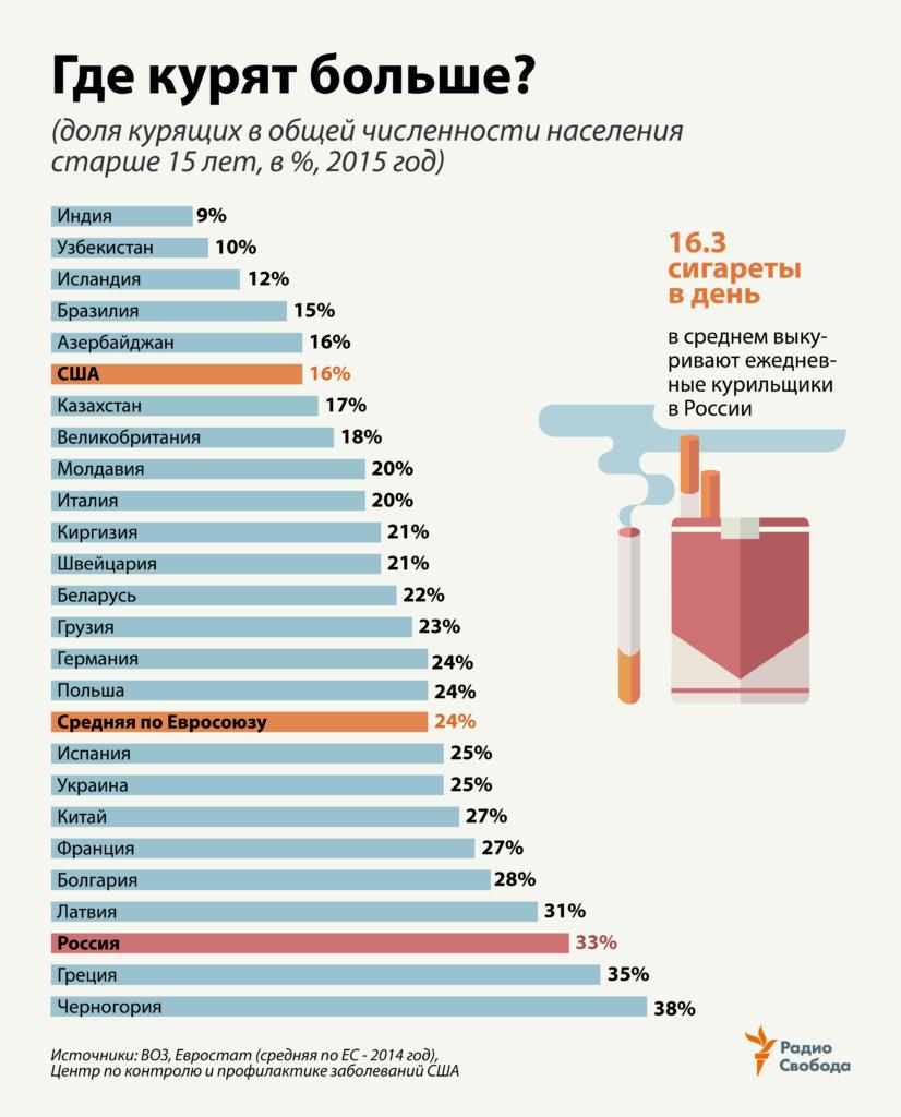 В какой стране курят больше?