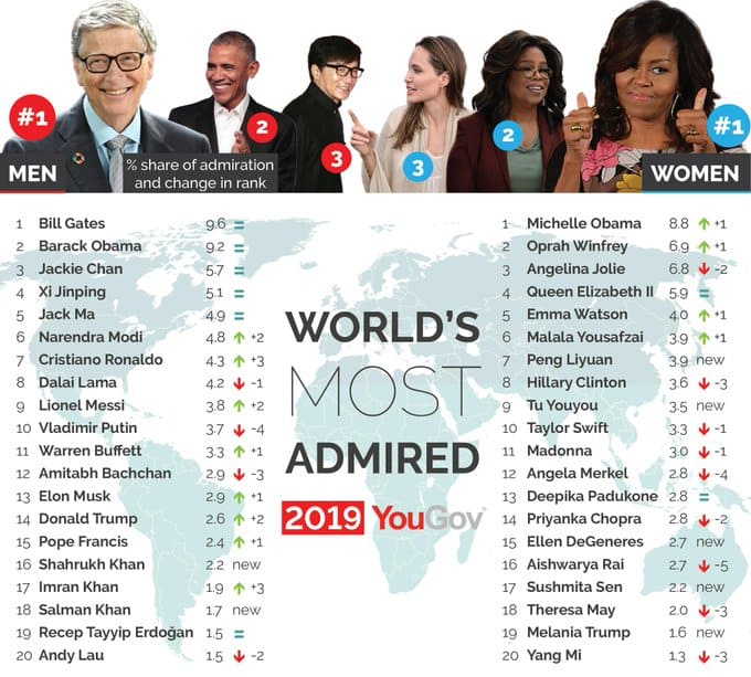 Факт №10: Билл Гейтс признан самым уважаемым в мире мужчиной
