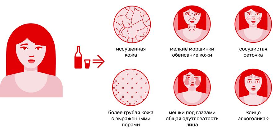 Алкоголь ускоряет старение кожи и организма в целом